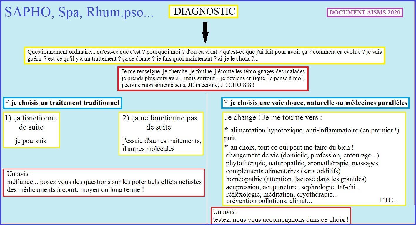 Diagnostic et choix 1