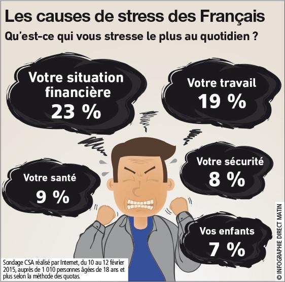 Infographie stress francais